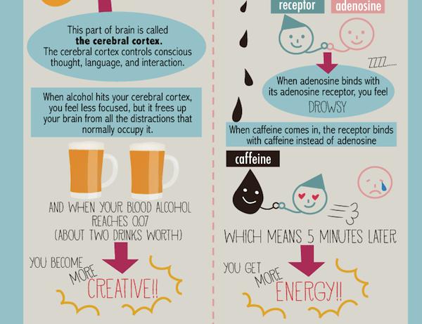 2 Café VS Bière : lequel vous rend le plus créatif ?