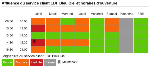 Service-client-EDF Attendre ? C'est has-been grâce à J'aime Attendre