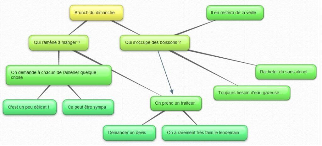 bubbl.us-1-1024x466 Bubbl.us : le brainstorming à distance simplifié