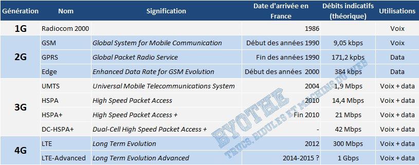 réseaux-mobiles GSM, GPRS, Edge, 3G et maintenant 4G... les clés pour mieux comprendre les réseaux mobiles !