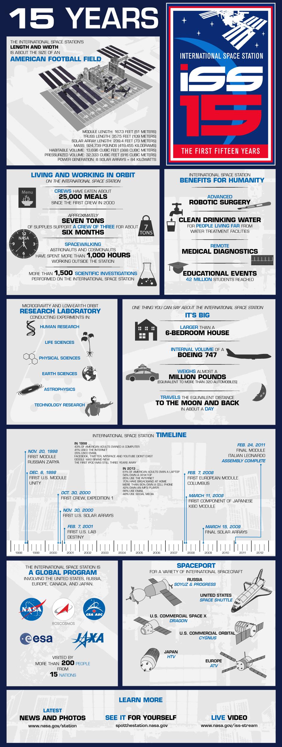 15ans-iss Infographie : Retour sur les 15 ans d'existence de la Station Spatiale Internationale (ISS)