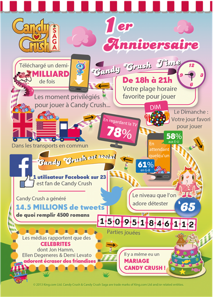 candycrush-infographie Infographie : Candy Crush Saga souffle sa première bougie !