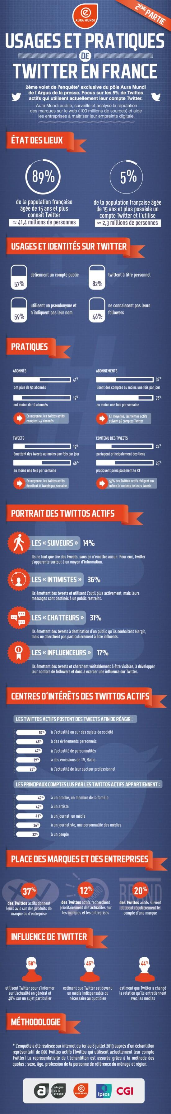 infographie-Twitter-V2-550x3575 Infographie - Les usagers de Twitter en France