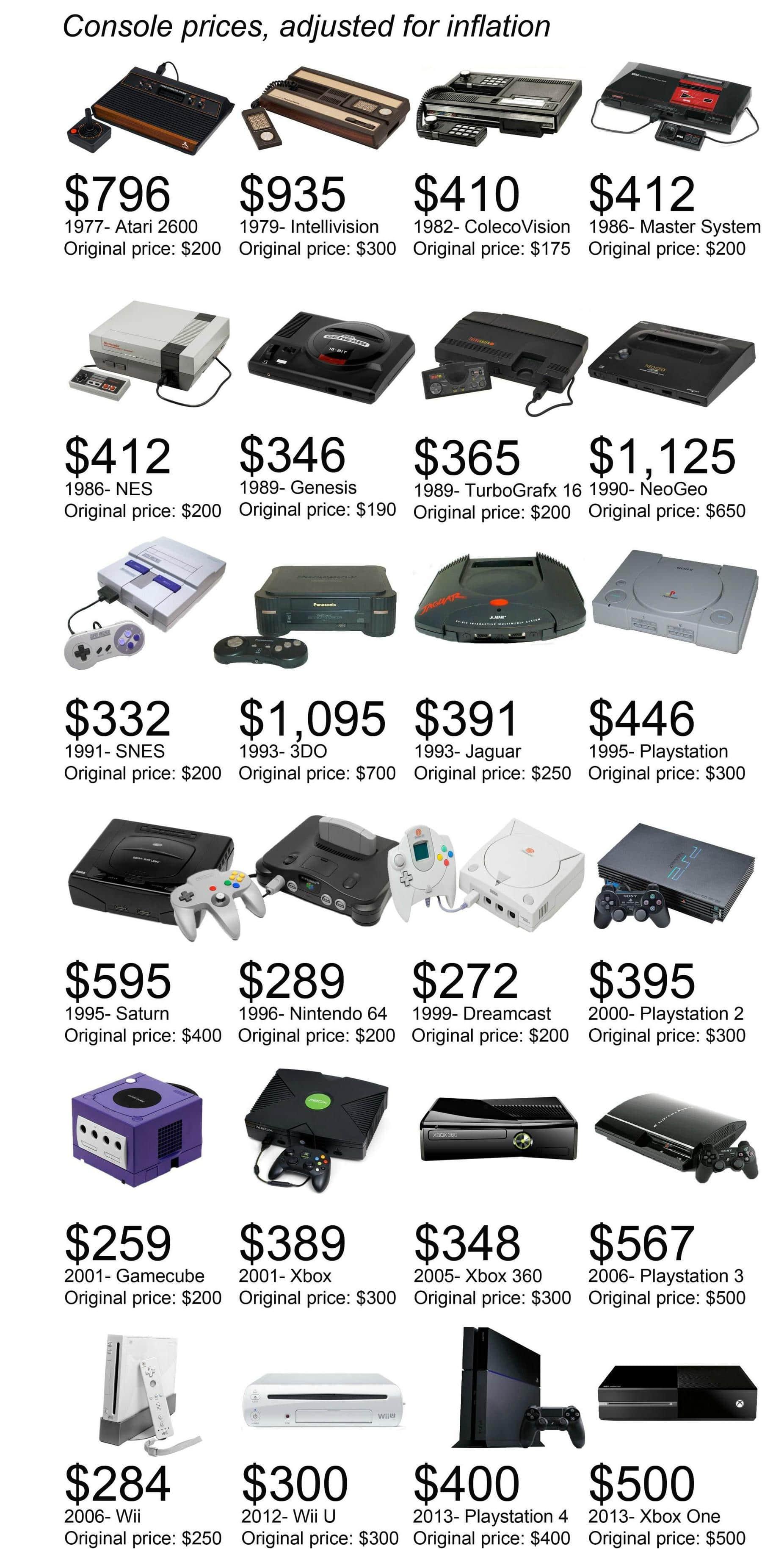 infographie-prix-consoles Infographie : Evolution du prix des consoles depuis 1977