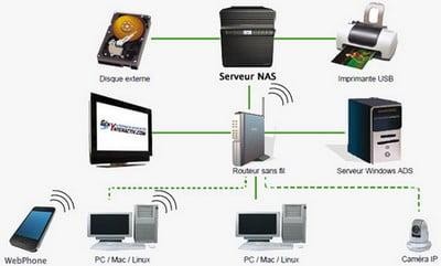 serveur-nas Créer un serveur NAS simplement, facilement et pour pas cher avec un NAS Dongle