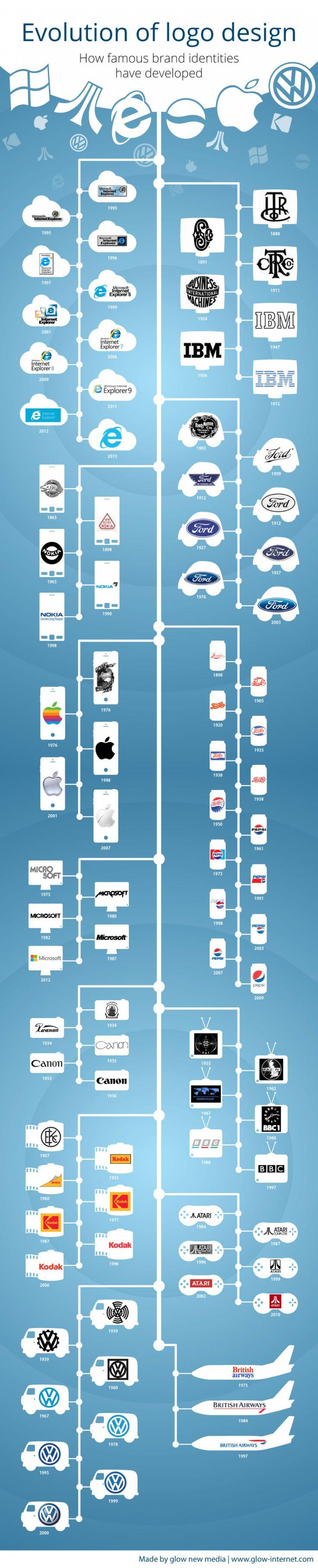 Evolution-du-design-des-logos [Infographie] Evolution du design des logos !