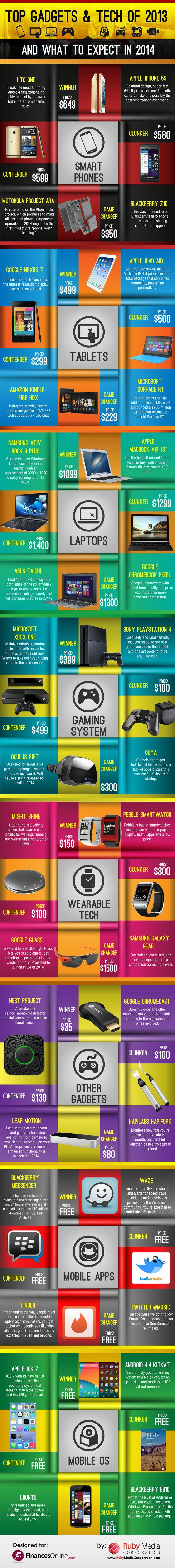 Top-Gadget-2013 [Infographie] Les Top Gadgets et Technologies de 2013 !