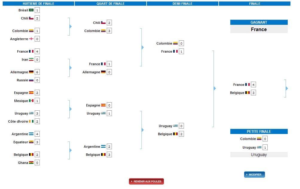 WC2 Pronostiquez tous les résultats de la coupe du monde 2014 de football