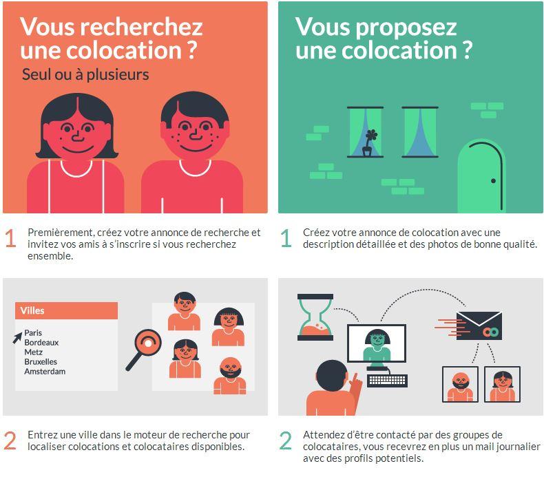 How-to-do Weroom: Le réseau social pour trouver la colocation idéale.