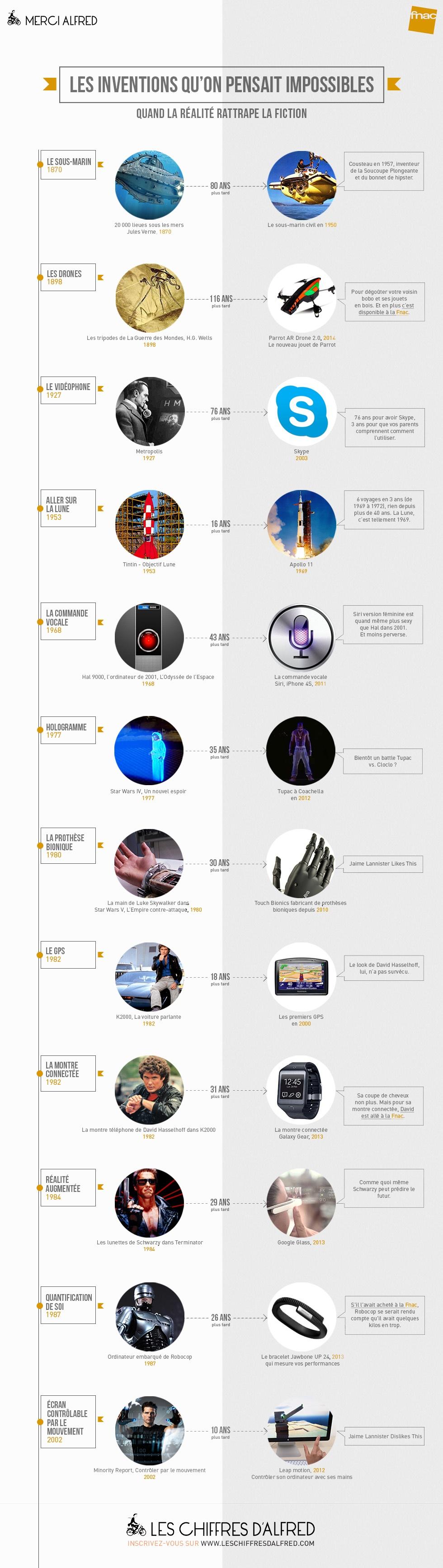 infographie_fiction-future_merci-alfred Infographie : ces inventions qui furent d'abord de la fiction !