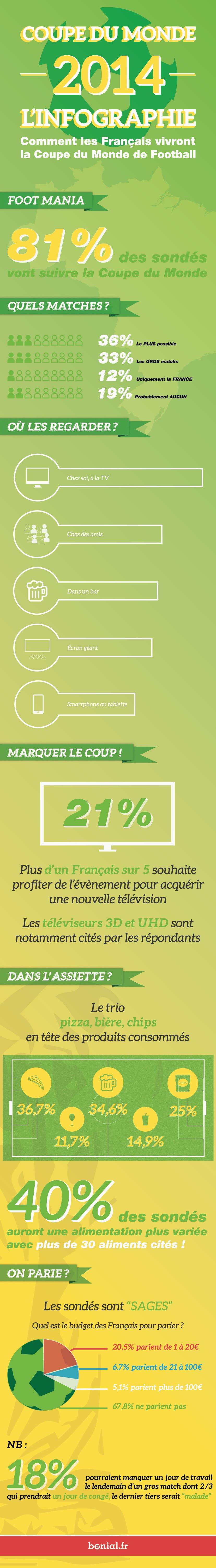 Infographic_world_cup_final_ultra_light-01 Infographie : Comment les français vivront la Coupe du Monde de Football