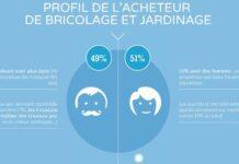 BRICOLAGE-JARDINAGE De l'inspiration à la décision d'achat, les Français plébiscitent les sources digitales