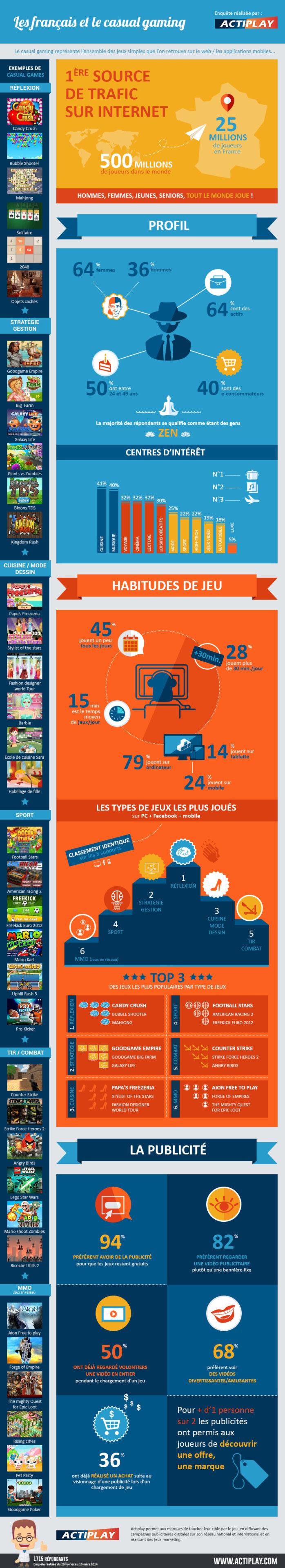 infographie_actiplay_les_francais_et_le_casual_gaming Infographie : les français et le casual gaming