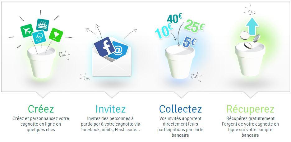 lepotcommun-process Marre de courir après vos amis pour récupérer de l'argent, utilisez LePotCommun.fr
