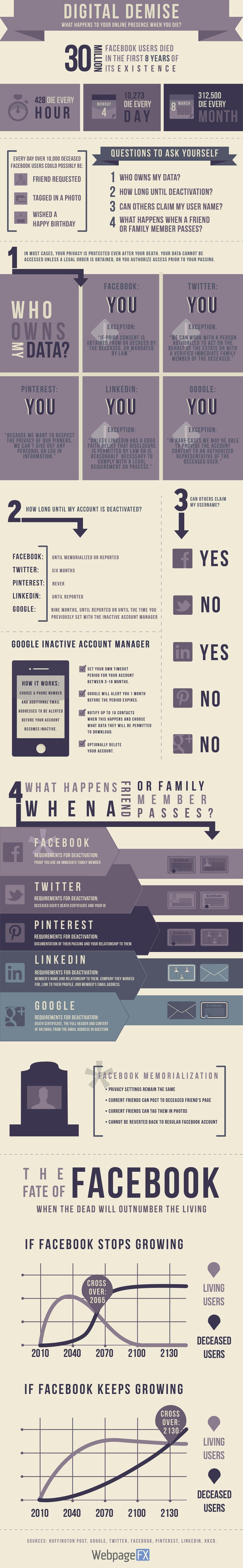 infographie-reseaux-sociaux-mort Infographie : que deviennent vos informations sur les réseaux sociaux après votre mort ?