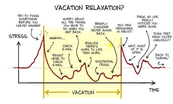 boulot-niveau-stress-vacances L'image du jour : vacances et stress du boulot ?