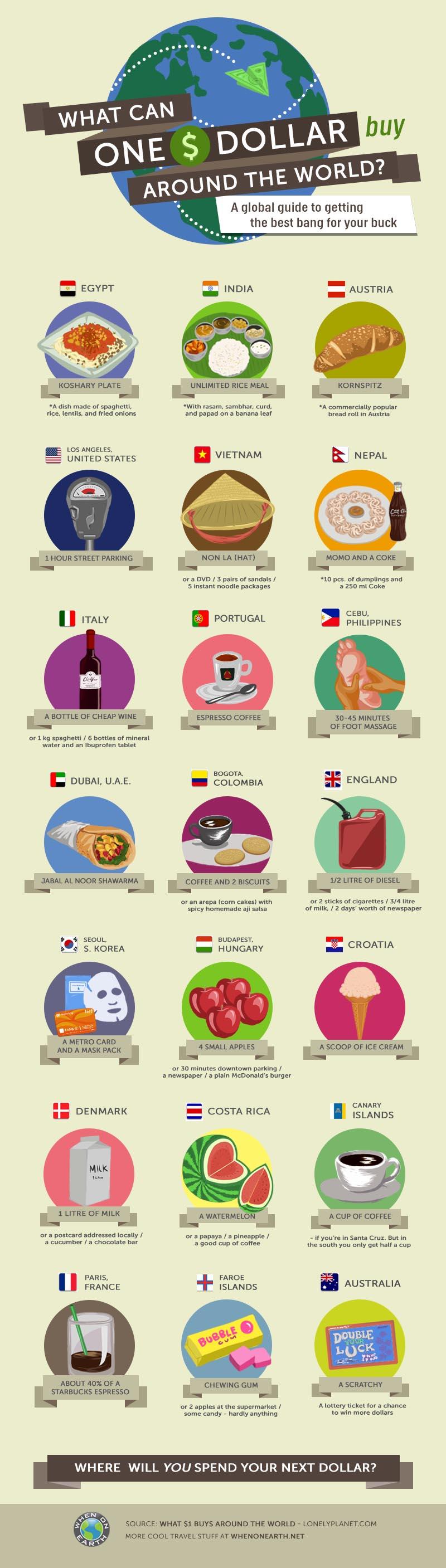 que-peut-on-acheter-avec-1-dollar L'image du jour : que peut on acheter avec $1 dans différents pays ?