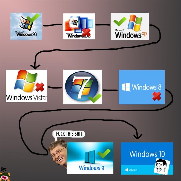 windows10 L'image du jour : Windows 10, un mauvais présage ?