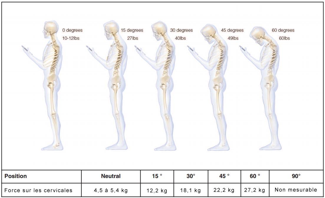 bonne-position-smartphone L'image du jour : la bonne posture pour regarder son Smartphone