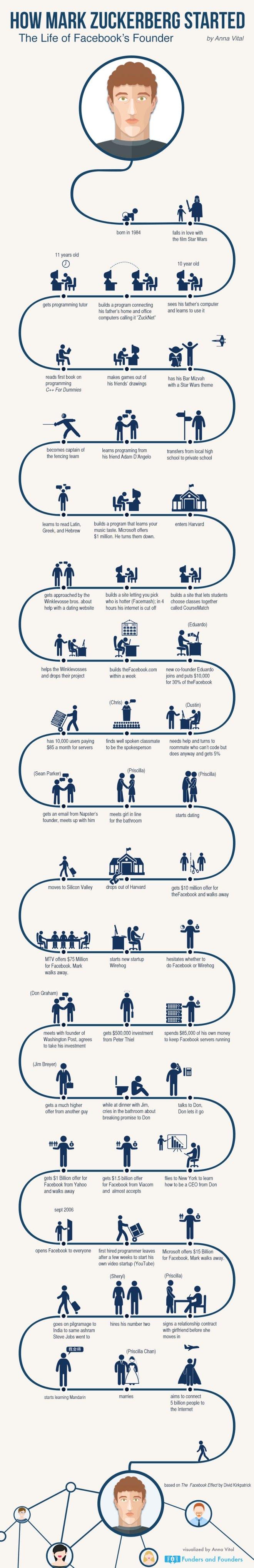 infographie-mark-zuckerberg Infographie : la vie de Mark Zuckerberg