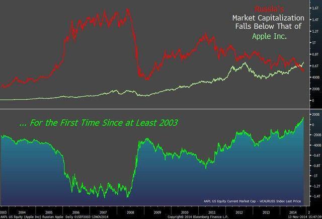 russie-apple-bourse L'image du jour : Apple vaut plus que toute la bourse Russe