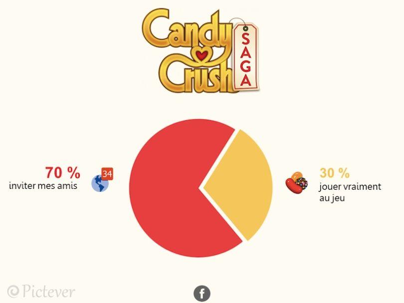 decryptage-reseaux-candy-crush Pictever décrypte avec humour votre temps passé sur les réseaux sociaux !