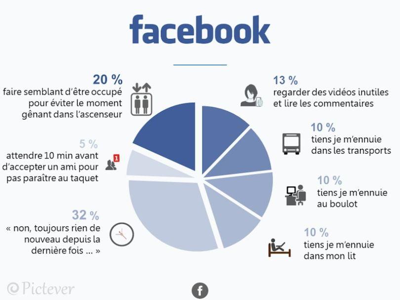 decryptage-reseaux-facebook Pictever décrypte avec humour votre temps passé sur les réseaux sociaux !