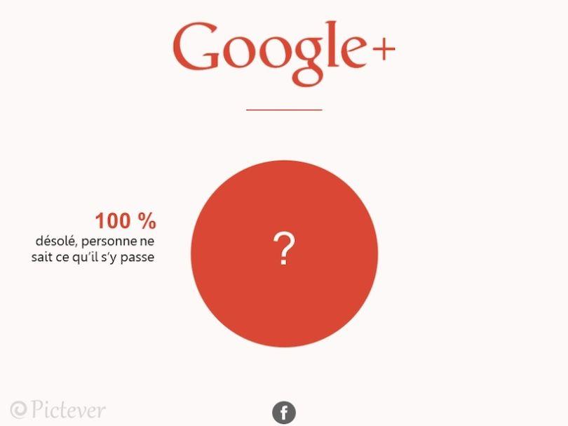 decryptage-reseaux-google Pictever décrypte avec humour votre temps passé sur les réseaux sociaux !