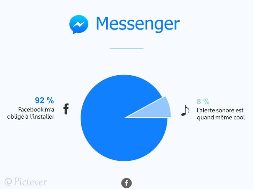 decryptage-reseaux-messenger Pictever décrypte avec humour votre temps passé sur les réseaux sociaux !
