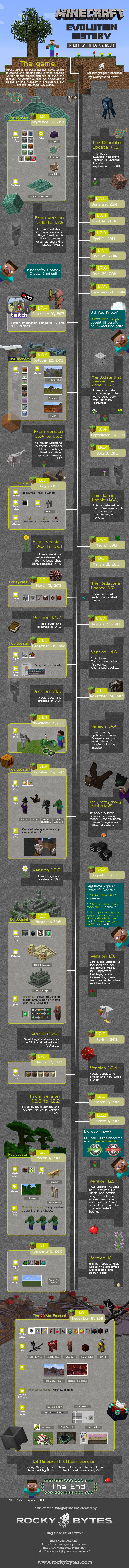 infographie-evolution-minecraft [Infographie] L'évolution de Minecraft depuis la version 1.0 en 2011