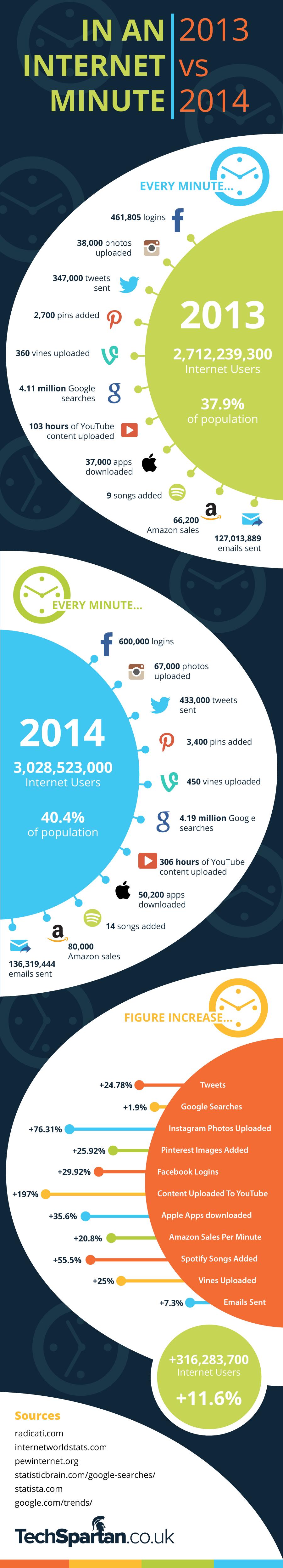 infographie-1-minute-sur-internet L'image du jour : ce qu'il se passe en 1 minute sur Internet (2014 vs 2013)