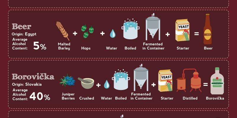 Infographie alcools leurs ingr dients et les proc d s for Alcool maison fabrication