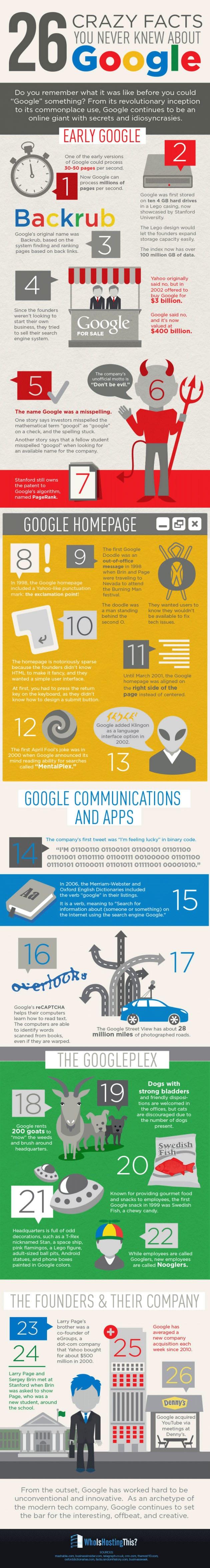 26-Crazy-Facts-About-Google 26 anecdotes que vous ne connaissiez peut être pas sur Google