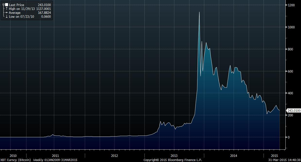 xbt-curncy-bloomberg Le Bitcoin a bientôt 7 ans, mais qu'est-ce que le Bitcoin ?