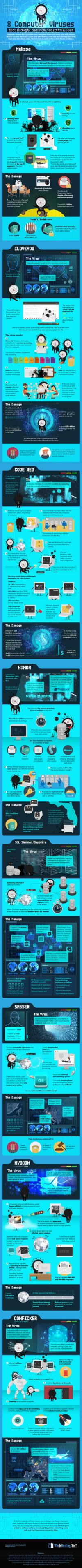 les-8-pires-virus-internet Infographie : 8 virus qui ont fait trembler Internet
