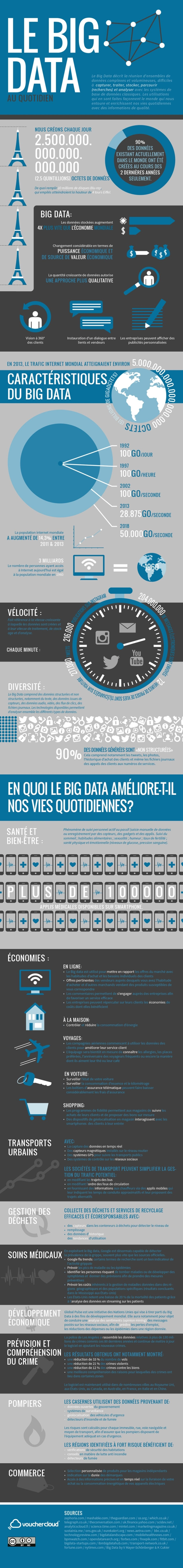 big-data-quotidien Infographie : le Big Data au quotidien