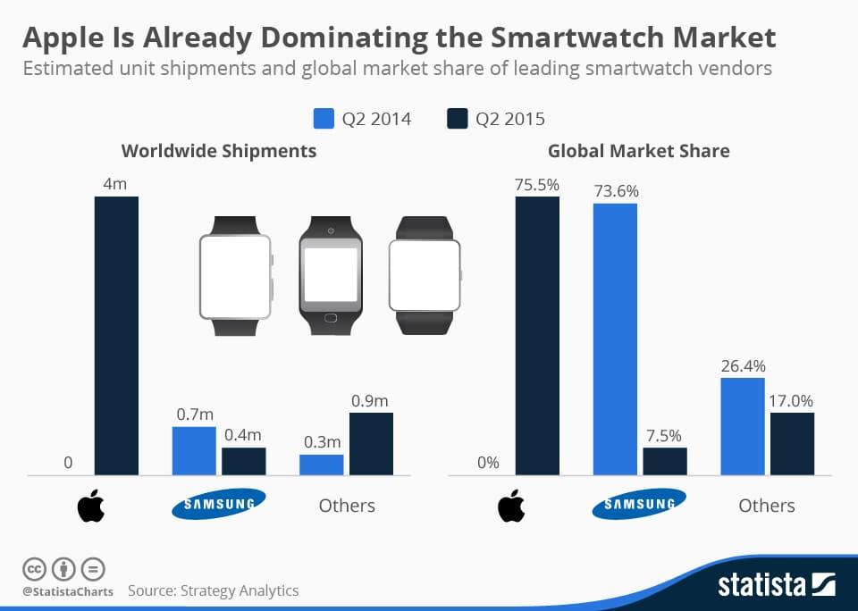 marche-smartwatchs-q2-2015 En 3 mois Apple domine le marché des montres connectés !