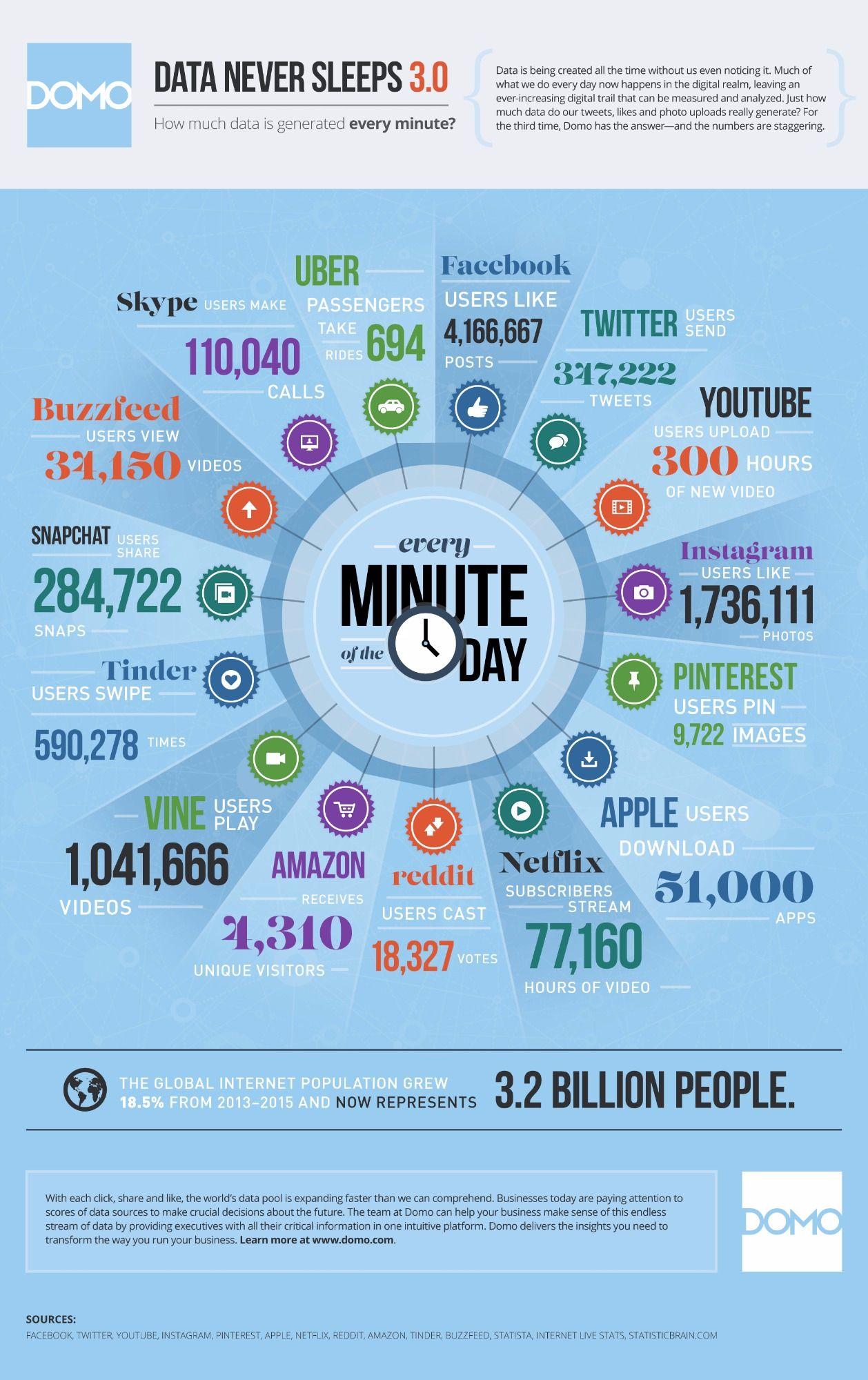 data-never-sleeps-3 L'image du jour : tout ce qu'il se passe sur Internet chaque minute (version 2015)
