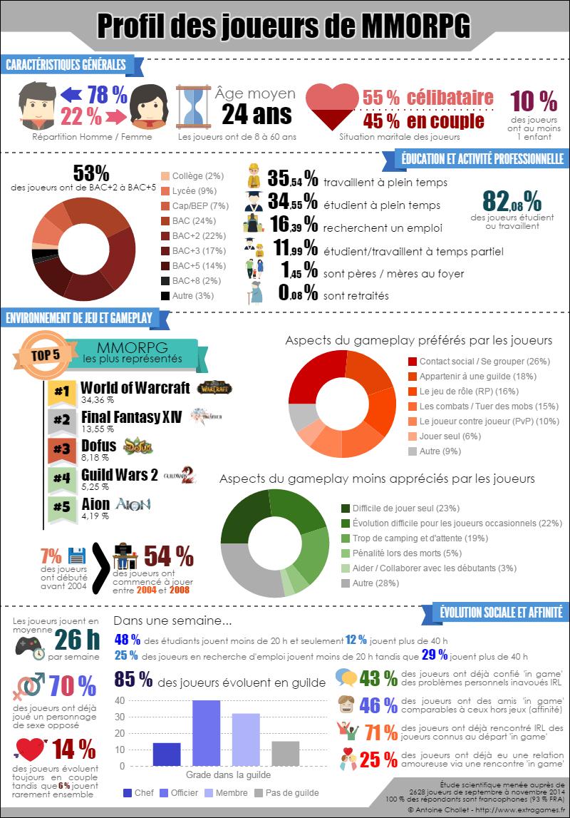 profil-joueur-mmorpg Infographie : Qui sont les joueurs de MMORPG (jeux en ligne)