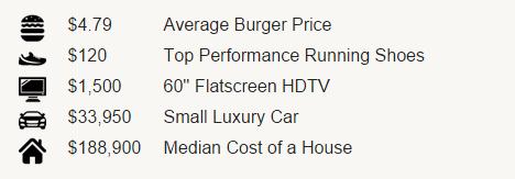 salaries-real-time-prices Infographie : découvrez combien de temps il vous faudra travailler pour acheter certaines choses