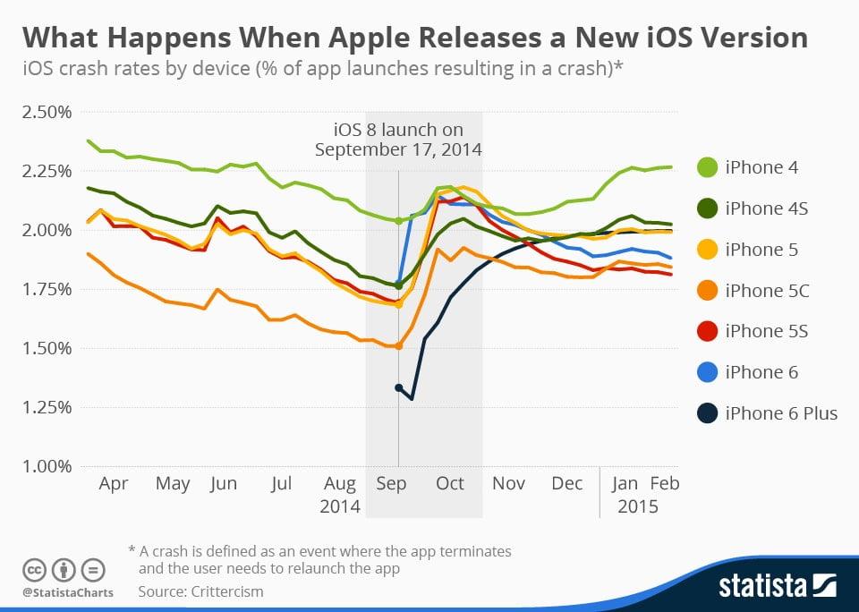 ios-crash-rates Ce qu'il se passe lorsqu'Apple sort une nouvelle version d'iOS