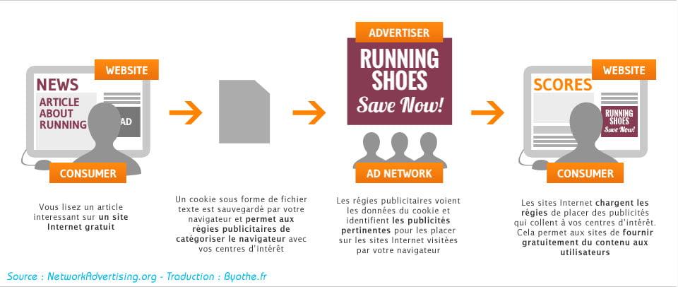 internet-based-ad1 Internet : comment empêcher la publicité ciblée sur vos centres d'intérêt