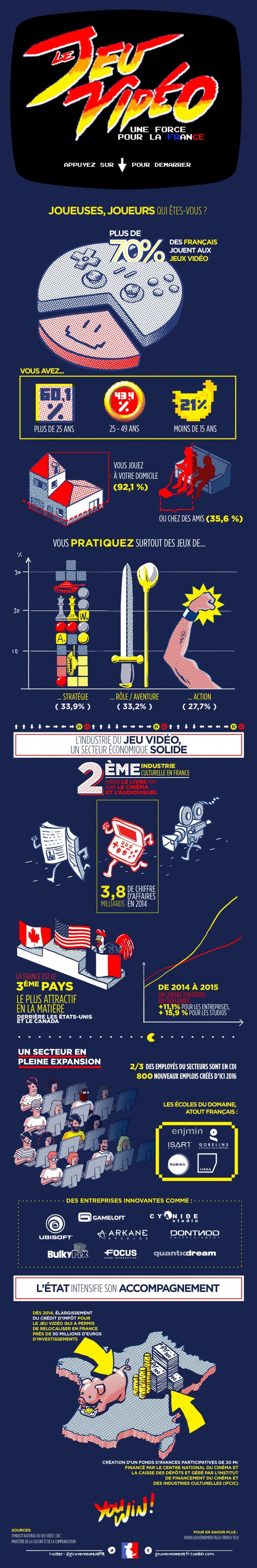 jeu-video-force-france Infographie : le gouvernement milite pour le jeu vidéo en France