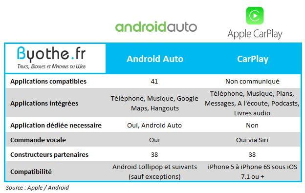 carplay-versus-android-car Android Auto vs CarPlay : Google et Apple s'invitent dans votre voiture