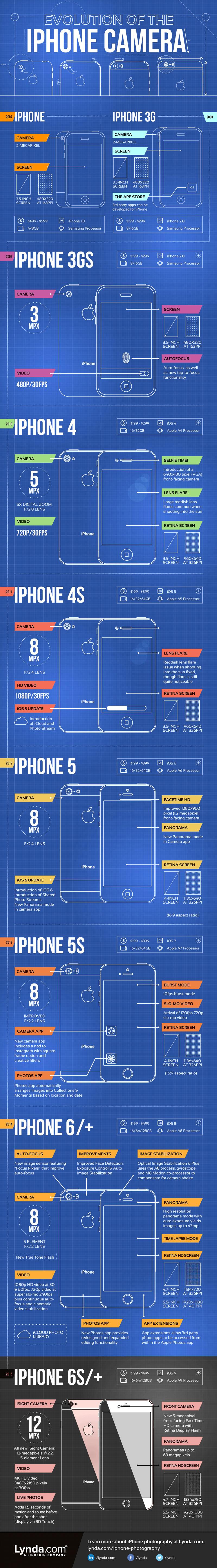 evolution-appareil-photo-iphone Infographie : l'évolution de l'appareil photo de l'iPhone