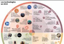 technologies-2015