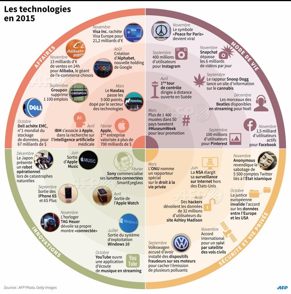 technologies-2015 Les technologies de 2015 en Infographie