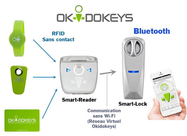 okidokeys-fonctionnement Révolutionnez votre porte avec la serrure connectée Okidokeys