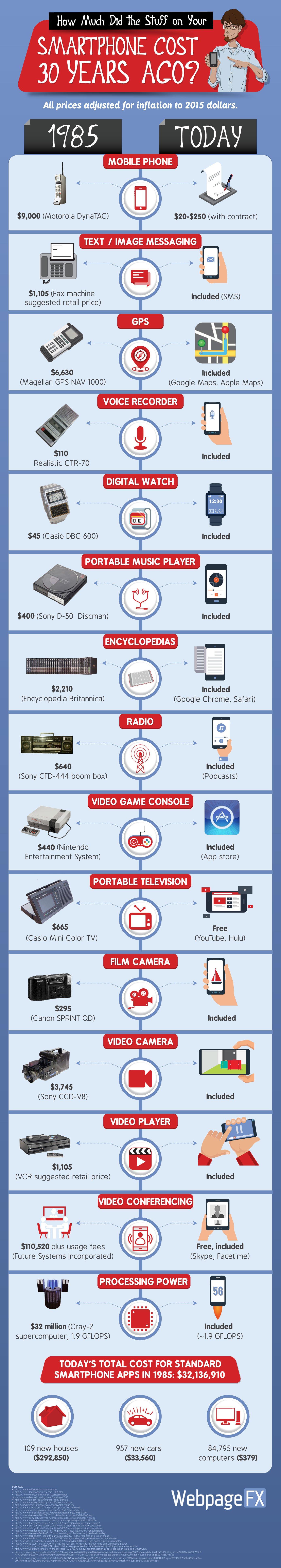 smartphone-cost-infographic-final Infographie : quel aurait été le coût en 1985 de tous les appareils que votre smartphone remplace ?