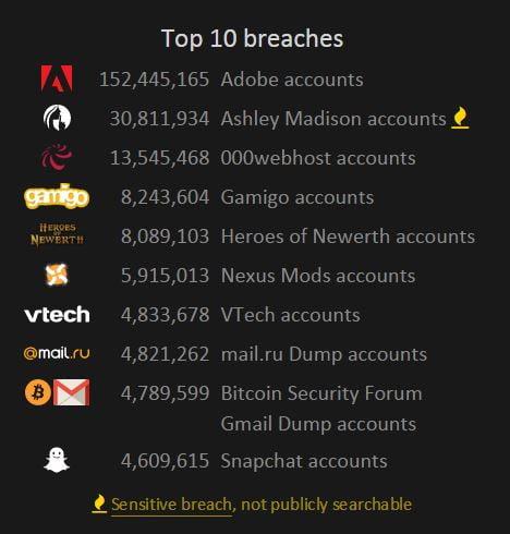 top10-fuites-donnees Vérifiez si vos données personnelles ont fuité sur le web